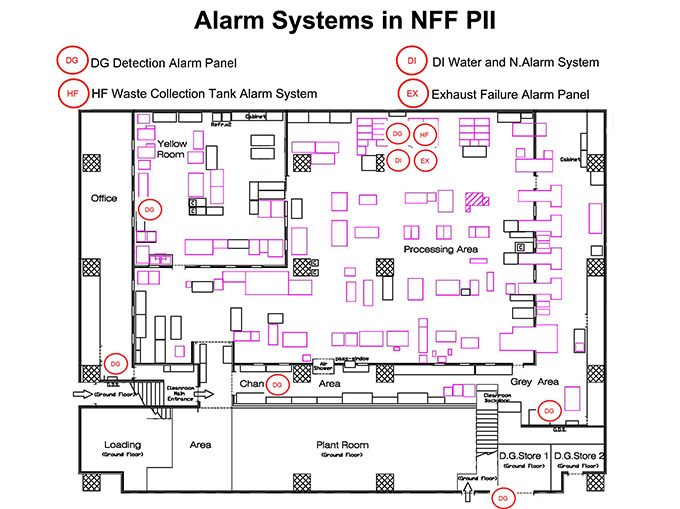 Alarm Systems in NFF PII