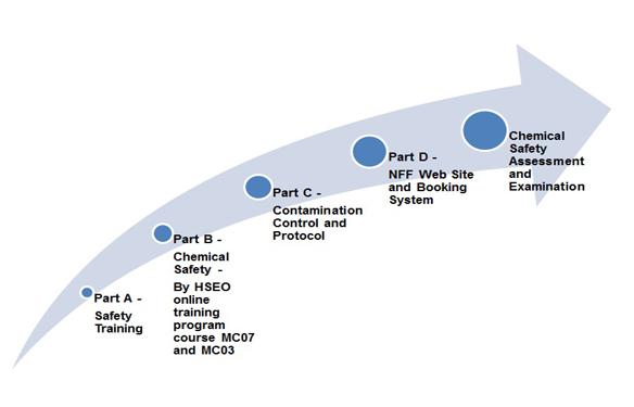 Safety Training | Nanosystem Fabrication Facility, HKUST